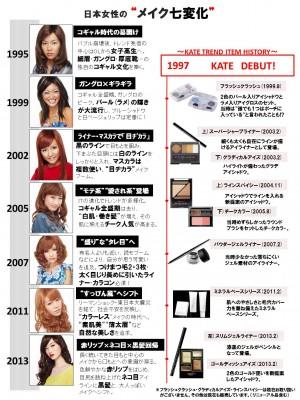 """カネボウ「KATE」と共に振り返る 日本女性の""""メイク七変化"""""""
